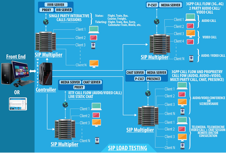 SIP Load Testing | LM Tools